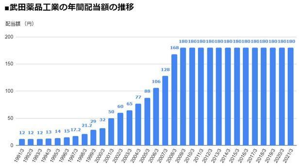 武田薬品工業(4502)の年間配当額の推移