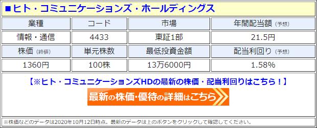 ヒト・コミュニケーションズ・ホールディングス(4433)の株価