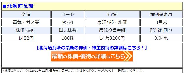 北海道瓦斯(9534)の最新の株価