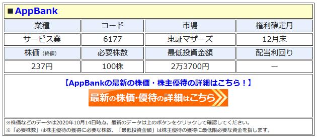 AppBankの最新株価はこちら!