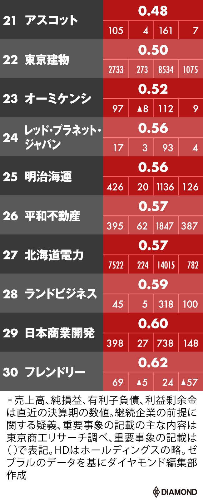倒産危険度ワースト30(21~30位)