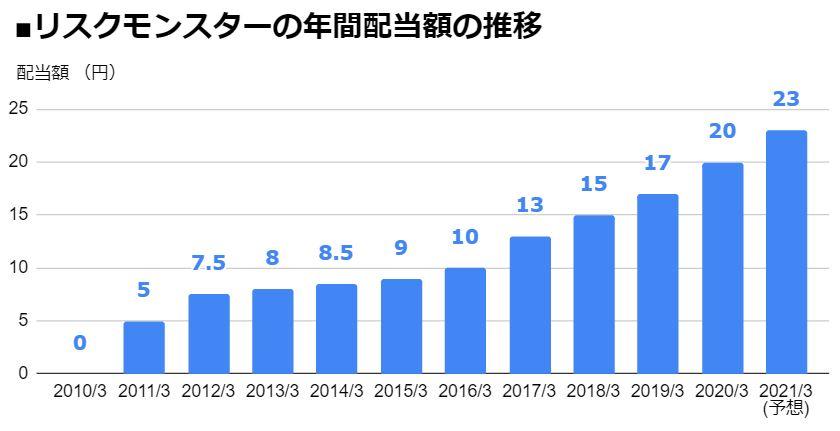 モンスター 株価 リスク リスクモンスター(株)【3768】:株主優待