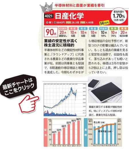 日産化学の最新株価はこちら!