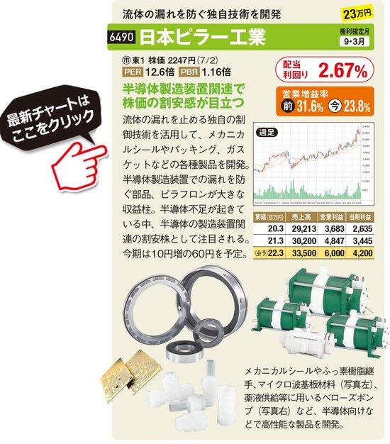日本ピラー工業の最新株価はこちら!