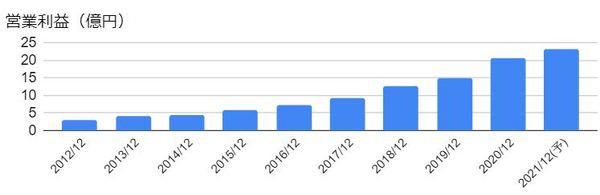 エラン(6099)の営業利益の推移