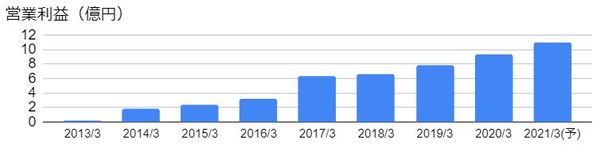 santec(6777)の営業利益の推移