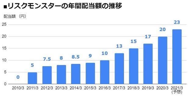 リスクモンスター(3768)の年間配当額の推移