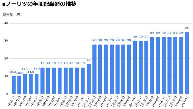 ノーリツ(5943)の年間配当額の推移