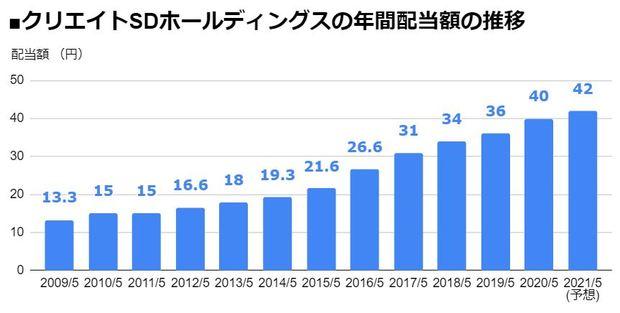 クリエイトSDホールディングス(3148)の年間配当額の推移