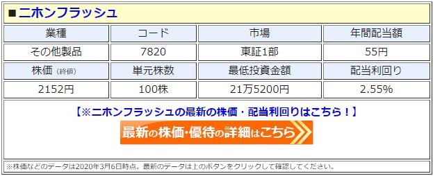 ニホンフラッシュ(7820)の株価