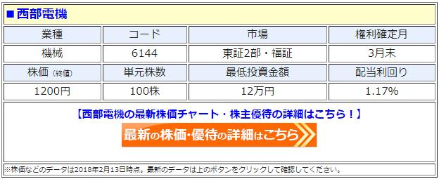 西部電機(6144)の最新の株価