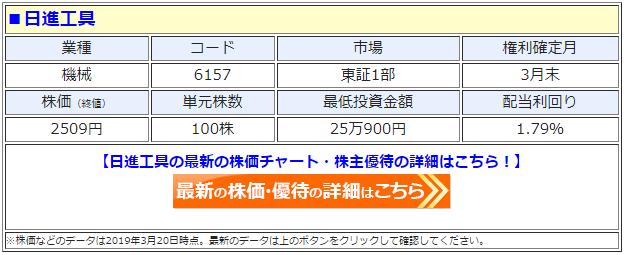 日進工具(6157)の株価