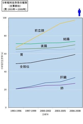部位別がん5年相対生存率の推移