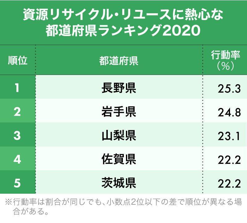 資源リサイクル・リユースに熱心な都道府県ランキング1位~5位