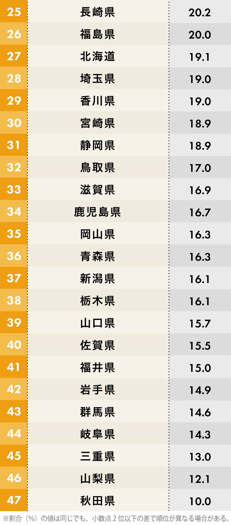 出身者の移住意欲度が高い都道府県ランキング25位~47位