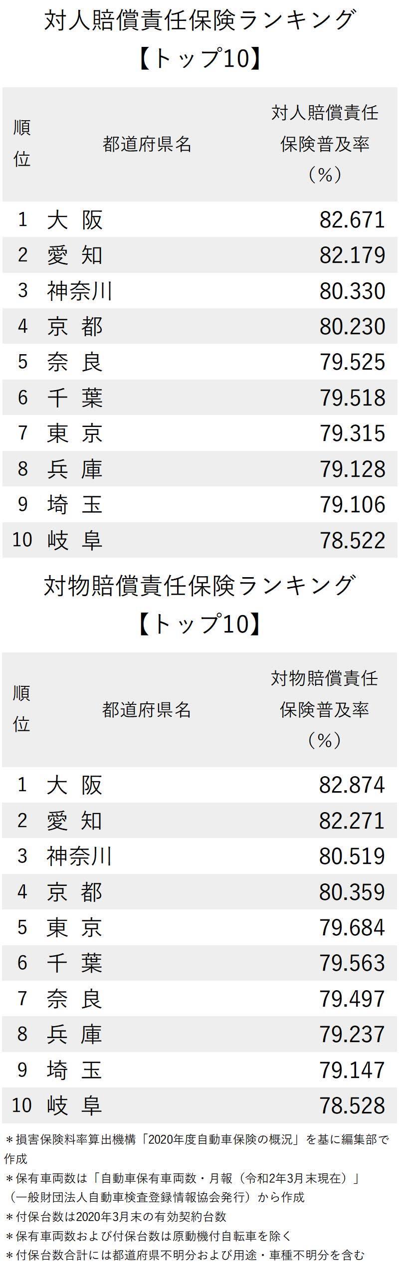 図版:対人・対物賠償責任保険ランキング上位10都道府県