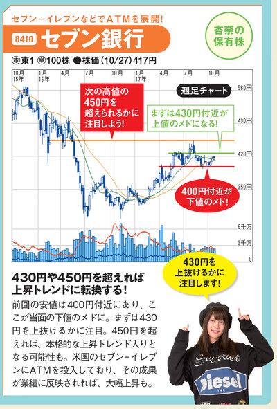 セブン銀行のチャート