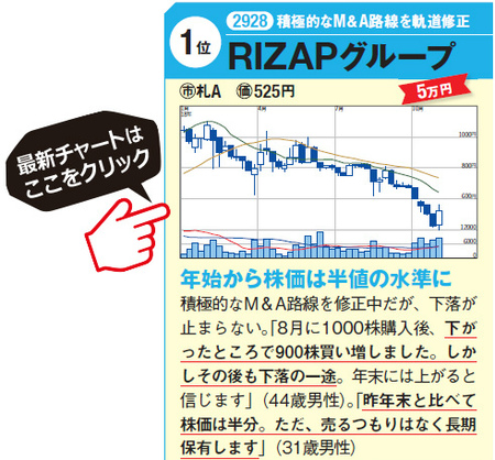 RIZAPグループの最新チャートはこちら!
