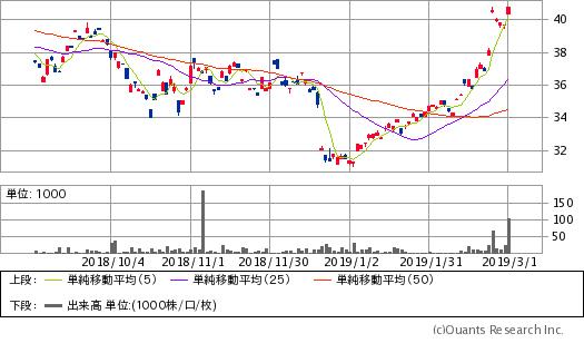 ヴァンエック・ベクトル中国A株ETF(PEK)チャート/日足・6カ月(出典:SBI証券公式サイト) ※画像をクリックすると最新のチャートへ飛びます。