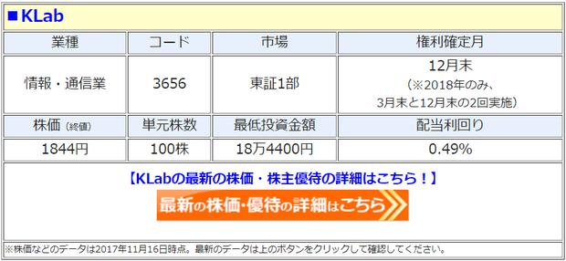 KLab(3635)の最新の株価