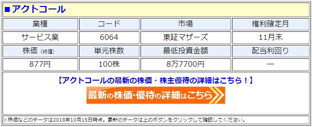 アクトコール(6064)の最新の株価