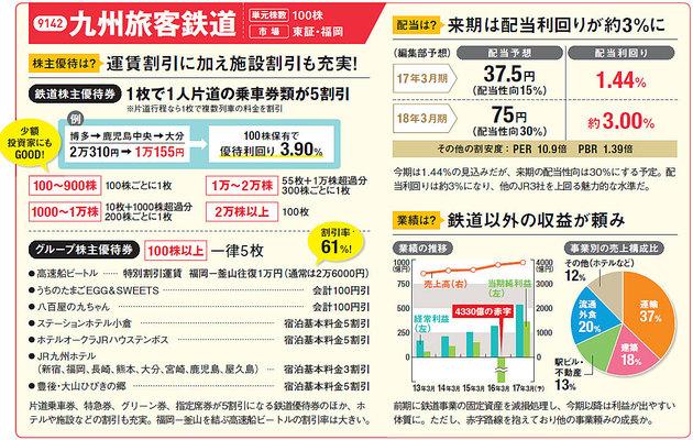 JR九州の配当、株主優待は?