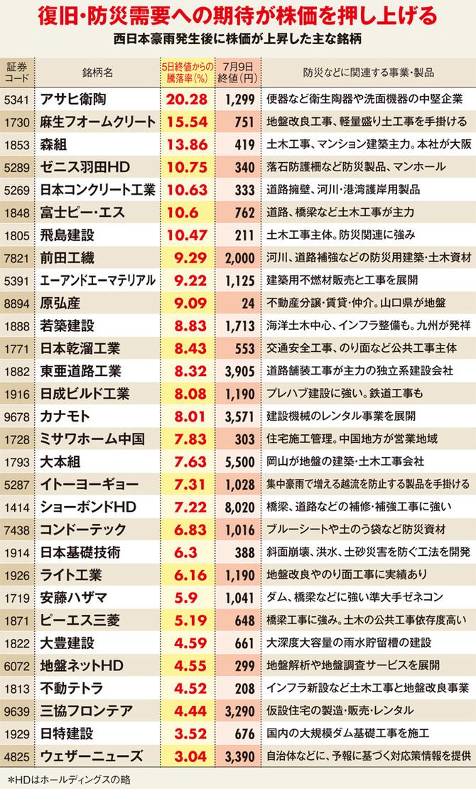 西日本豪雨発生後に株価が上昇した主な銘柄