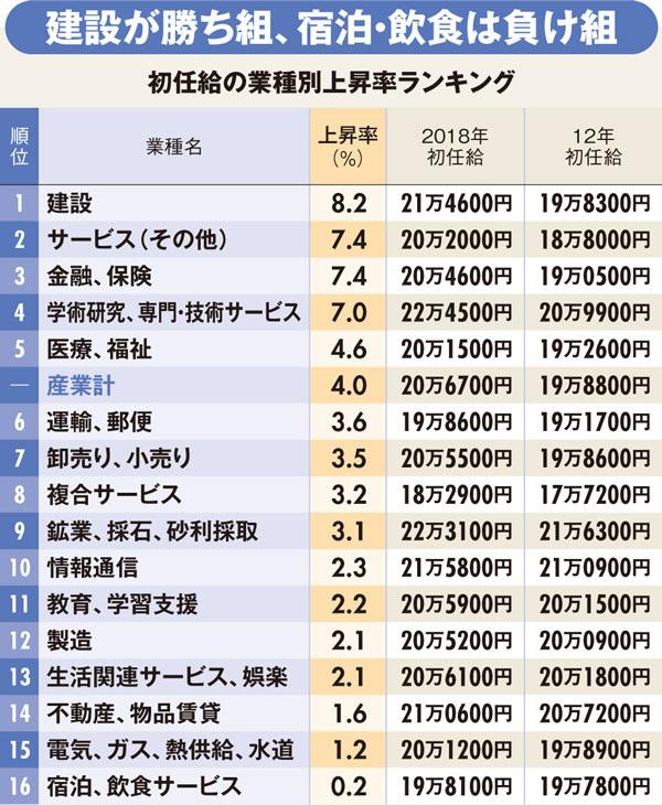 業種別「初任給上昇率」ランキング【全16業種完全版+手取り収入増減率 ...
