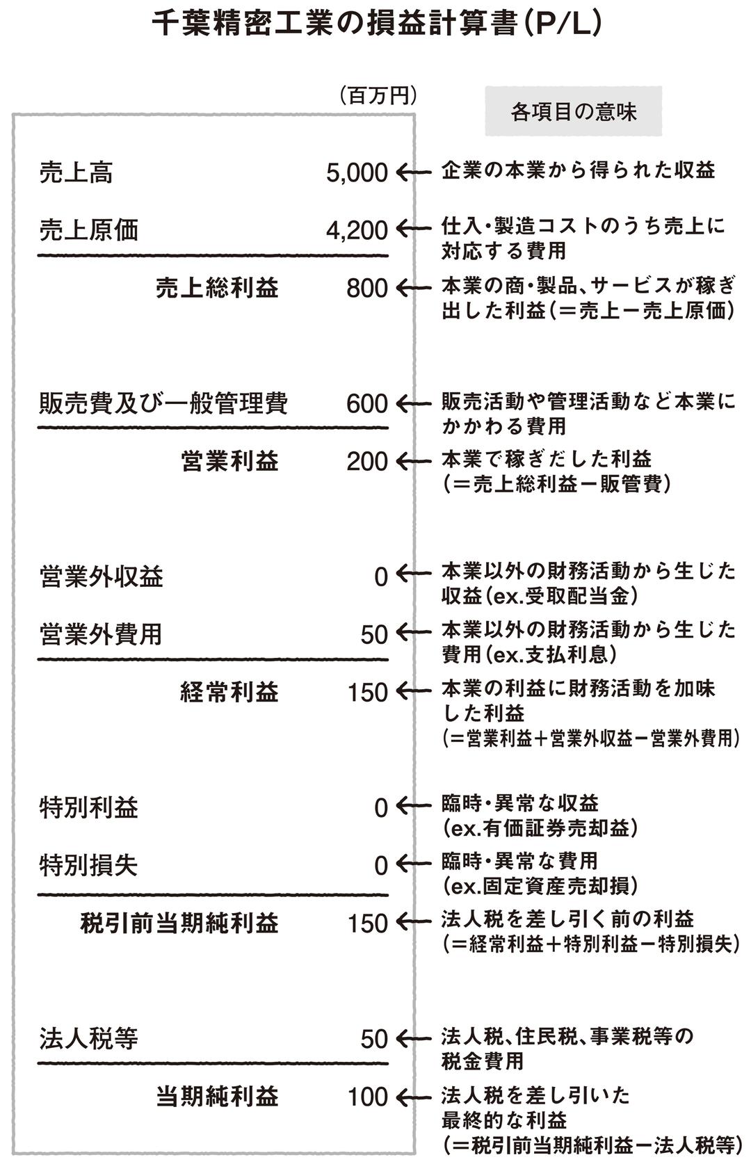 損益計算書は、会社の1年間の通知表