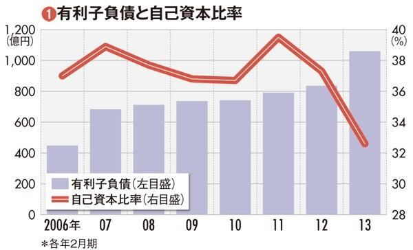 【松竹】 <br />歌舞伎座建て替えで有利子負債が拡大 <br />不動産事業は成功するか