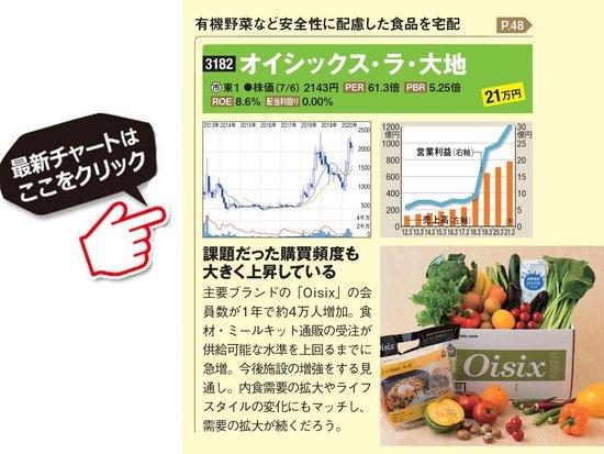 オイシックス・ラ・大地の最新株価はこちら!