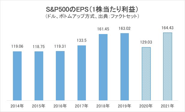 S&P500のEPS