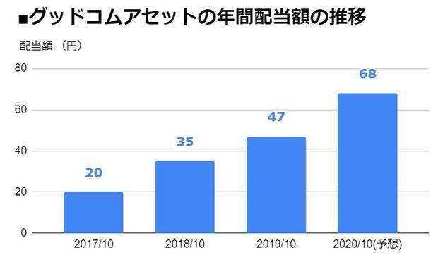 グッドコムアセット(3475)の年間配当額の推移