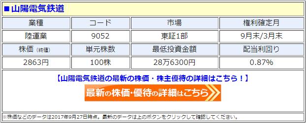 山陽電鉄の最新の株価