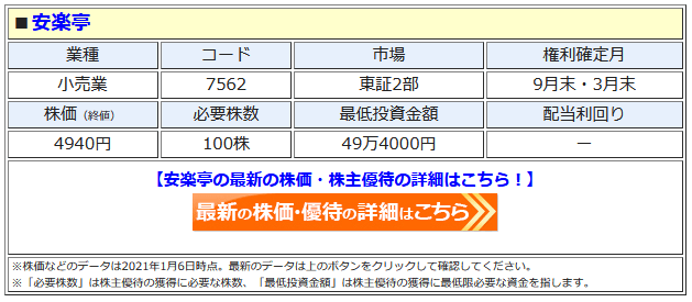 安楽亭の最新株価はこちら!