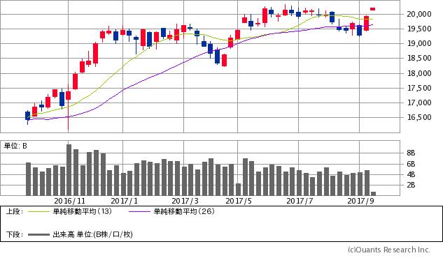日経平均株価チャート/週足・1年(出典:SBI証券公式サイト) ※画像をクリックすると最新のチャートへ飛びます