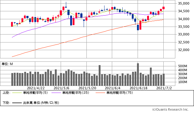 NYダウチャート/日足・3カ月(出典:SBI証券公式サイト) ※画像をクリックすると最新のチャートへ飛びます
