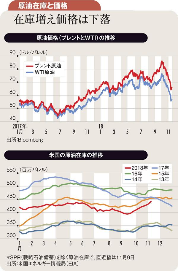 トランプ発言で原油価格急落 <br />産油国減産も小幅の見通し