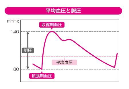 平均血圧と脈圧
