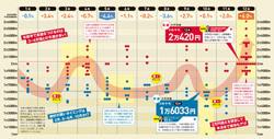 2015年の日本株予測大激論