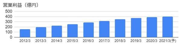日産化学(4021)の営業利益の推移