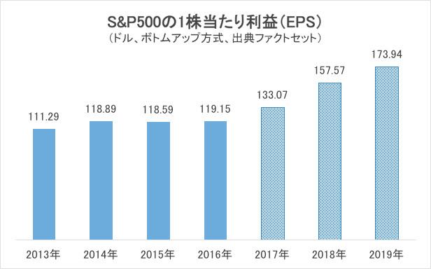 S&P500の1株当たり利益(EPS)グラフ