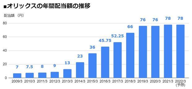 オリックス(8591)の年間配当額の推移
