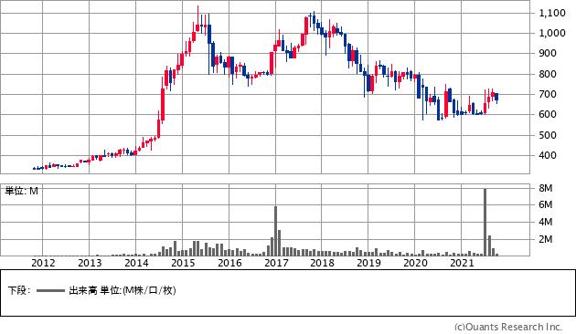 モリト(9837)の株価チャート