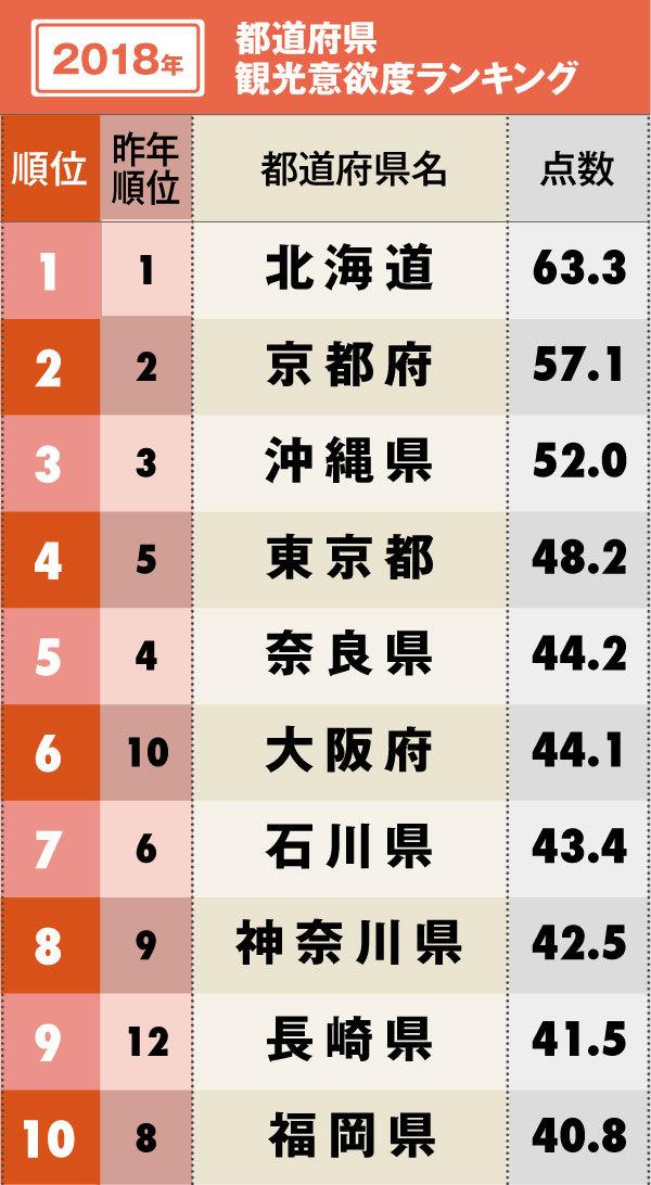 観光で行きたい都道府県ランキング