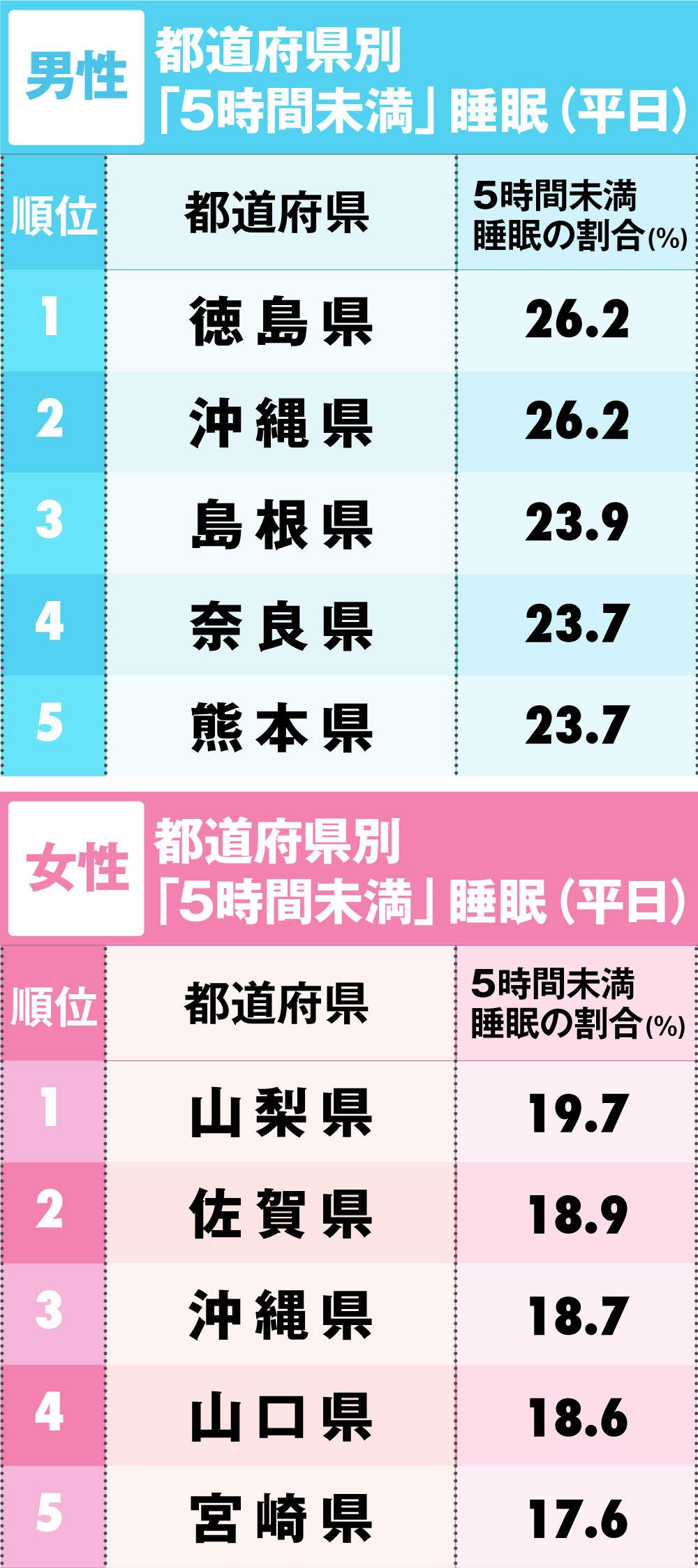 『5時間未満』睡眠の割合が高い都道府県ランキング」男性1~23位