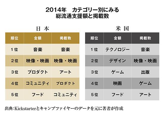 2015年のクラウドファンディングのトレンドを大予測(その2)