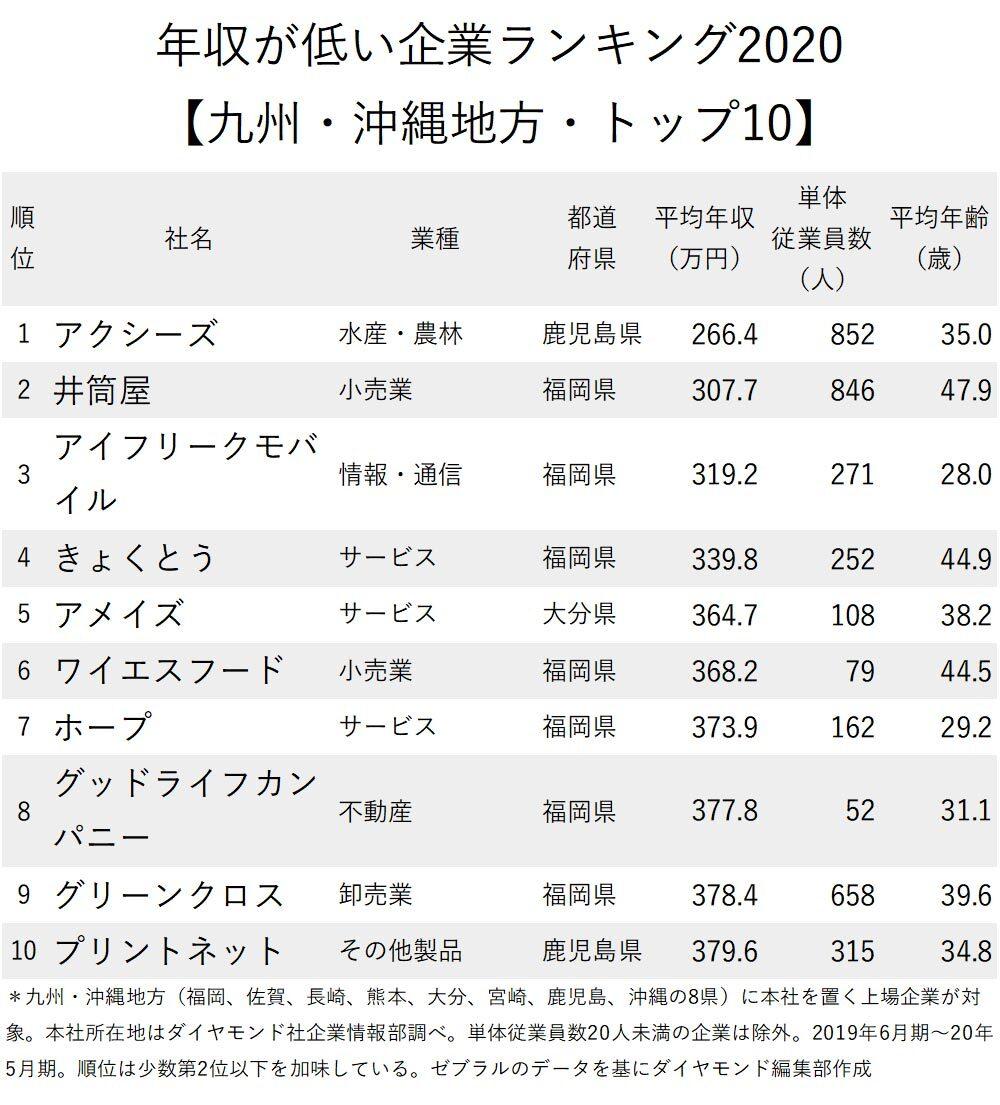 年収が低い企業ランキング九州・沖縄地方_拡散