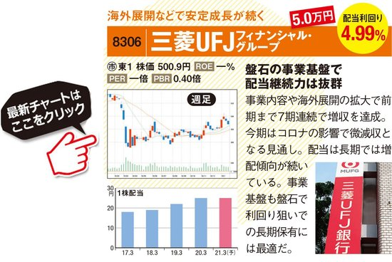 三菱UFJフィナンシャル・グループの最新株価はこちら!