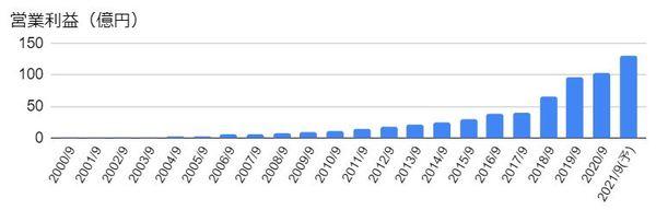 GMOペイメントゲートウェイ(3769)の営業利益の推移